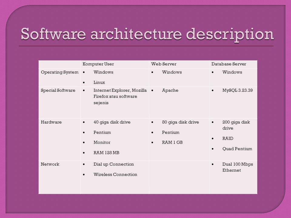 Software architecture description