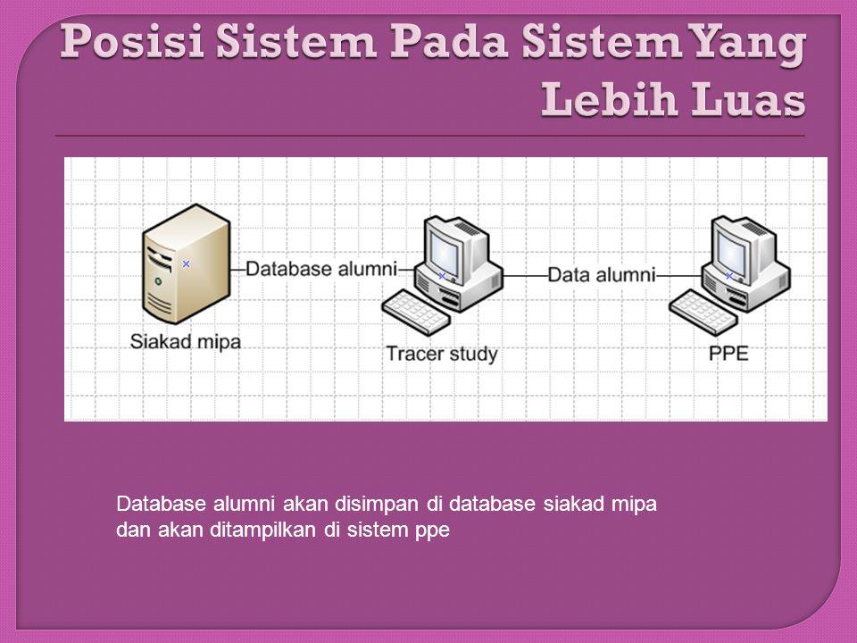 Posisi Sistem Pada Sistem Yang Lebih Luas