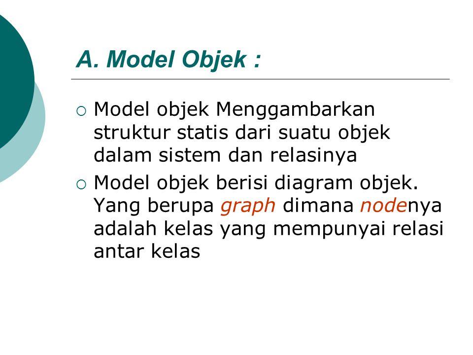 A. Model Objek : Model objek Menggambarkan struktur statis dari suatu objek dalam sistem dan relasinya.