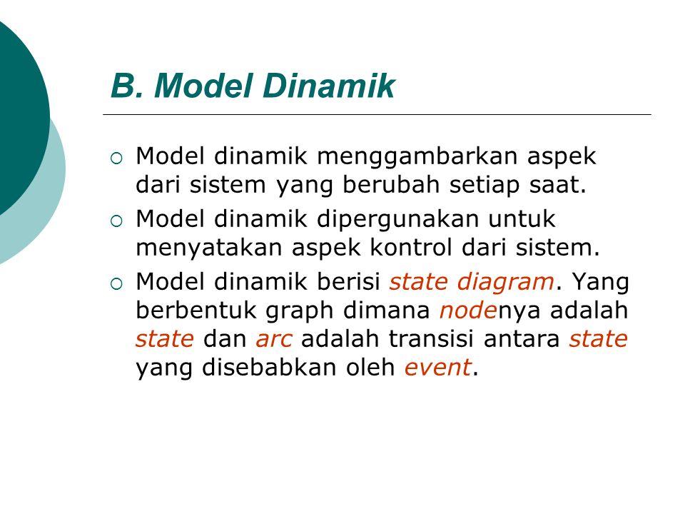 B. Model Dinamik Model dinamik menggambarkan aspek dari sistem yang berubah setiap saat.