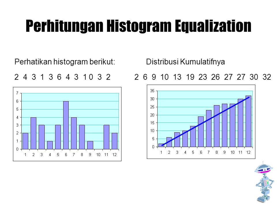 Perhitungan Histogram Equalization