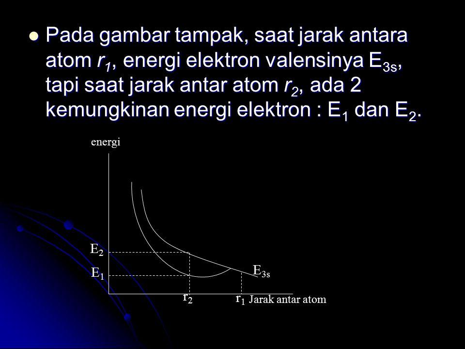 Pada gambar tampak, saat jarak antara atom r1, energi elektron valensinya E3s, tapi saat jarak antar atom r2, ada 2 kemungkinan energi elektron : E1 dan E2.