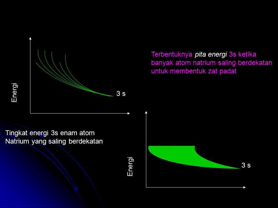 Terbentuknya pita energi 3s ketika banyak atom natrium saling berdekatan untuk membentuk zat padat