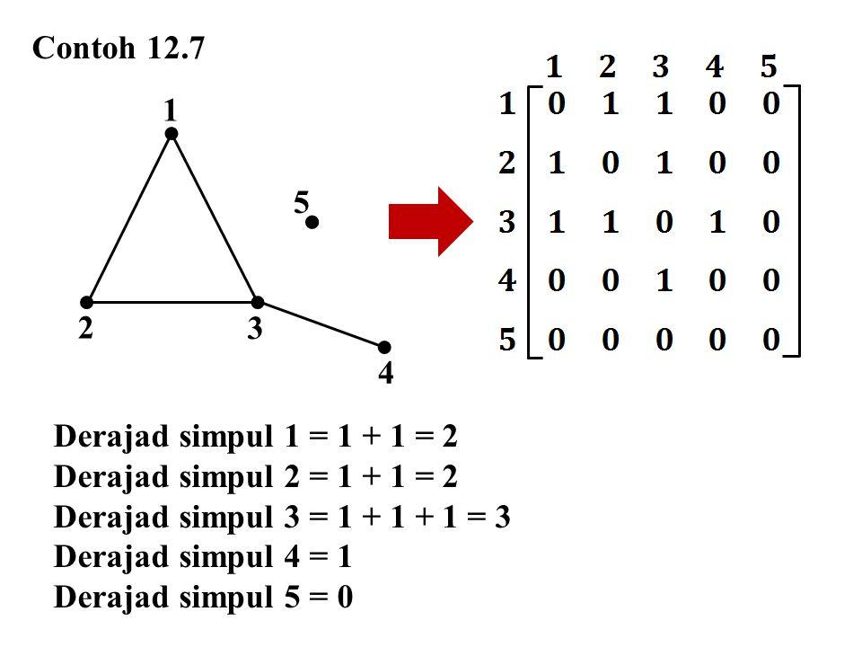  Contoh 12.7 1 5 2 3 4 Derajad simpul 1 = 1 + 1 = 2