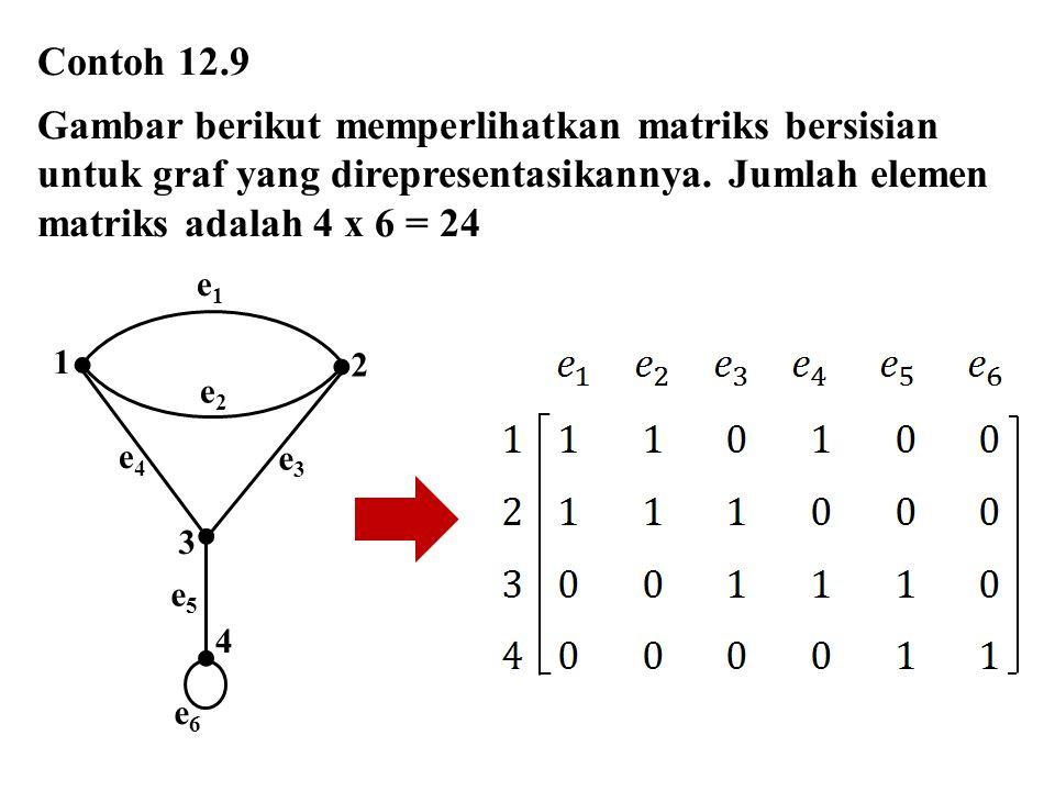 Contoh 12.9 Gambar berikut memperlihatkan matriks bersisian untuk graf yang direpresentasikannya. Jumlah elemen matriks adalah 4 x 6 = 24.