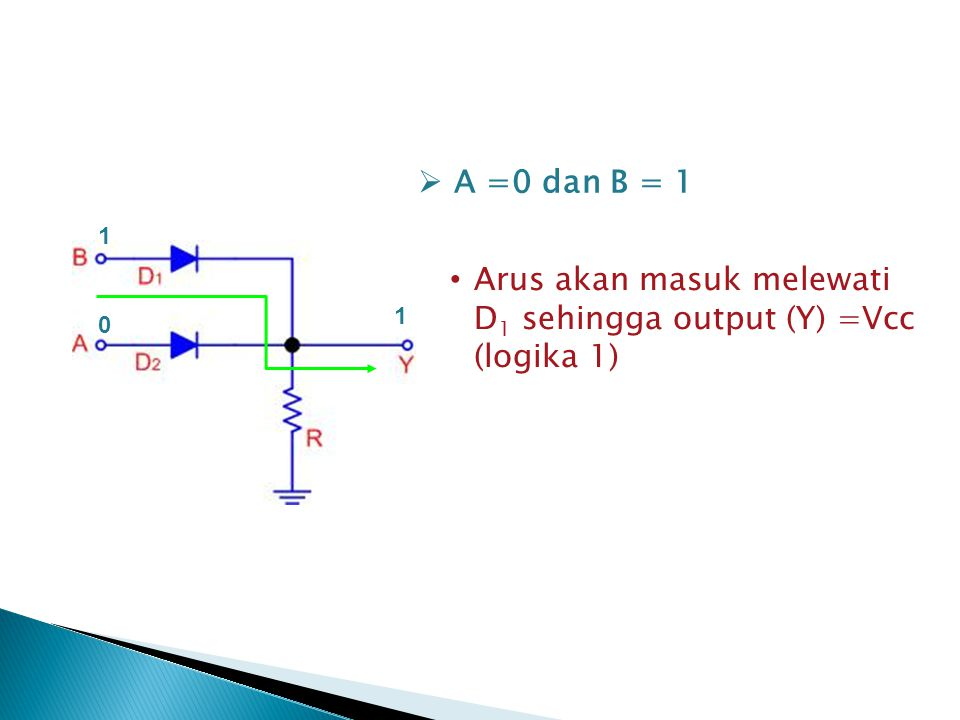 Arus akan masuk melewati D1 sehingga output (Y) =Vcc (logika 1)