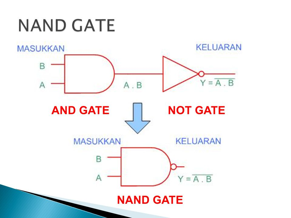 NAND GATE AND GATE NOT GATE NAND GATE