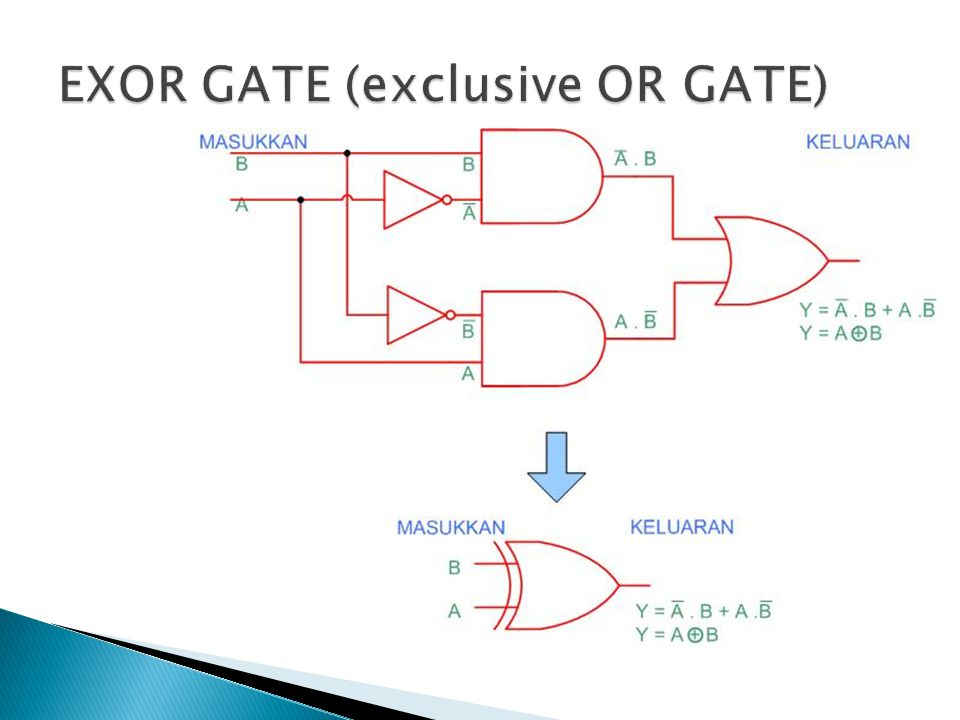 EXOR GATE (exclusive OR GATE)