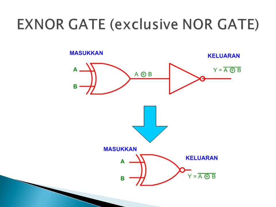 EXNOR GATE (exclusive NOR GATE)