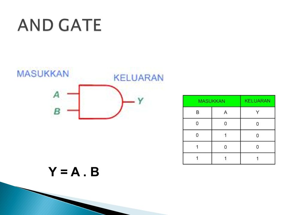 AND GATE Y = A . B