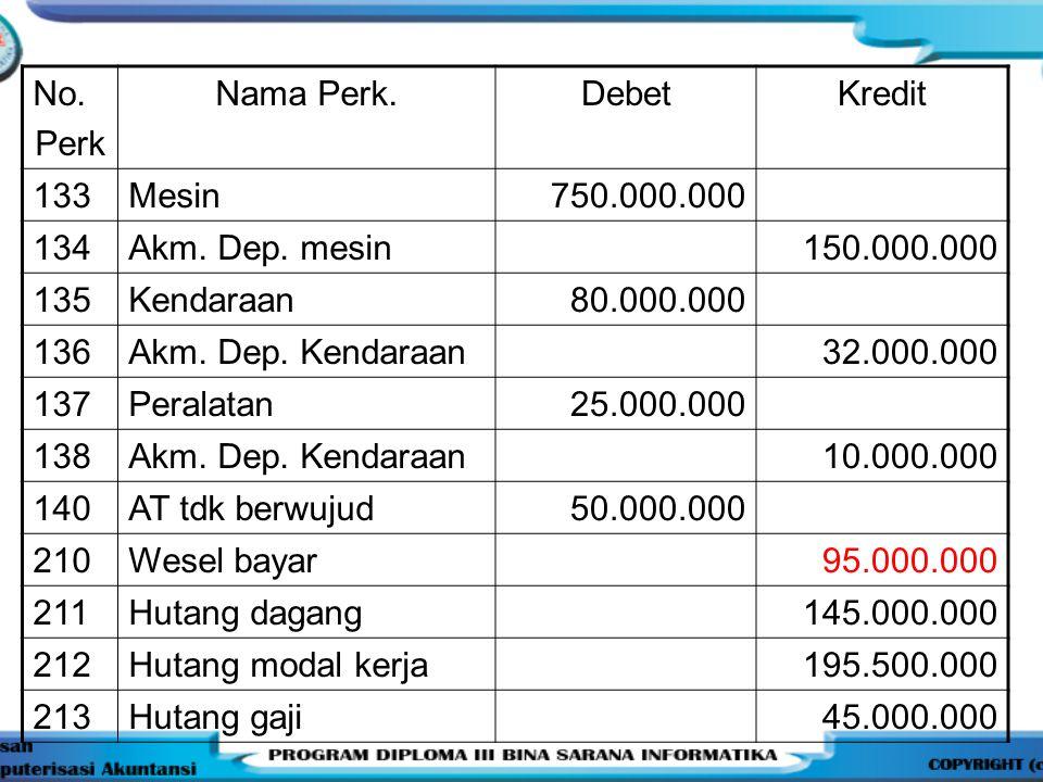 No. Perk. Nama Perk. Debet. Kredit. 133. Mesin. 750.000.000. 134. Akm. Dep. mesin. 150.000.000.