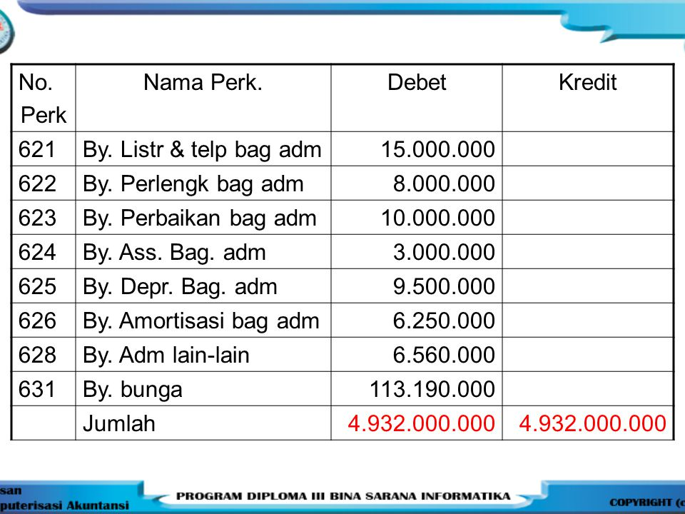 No. Perk. Nama Perk. Debet. Kredit. 621. By. Listr & telp bag adm. 15.000.000. 622. By. Perlengk bag adm.