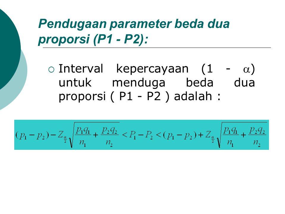 Pendugaan parameter beda dua proporsi (P1 - P2):