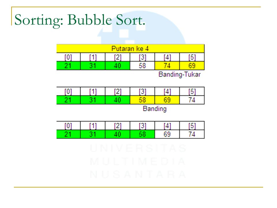 Sorting: Bubble Sort.
