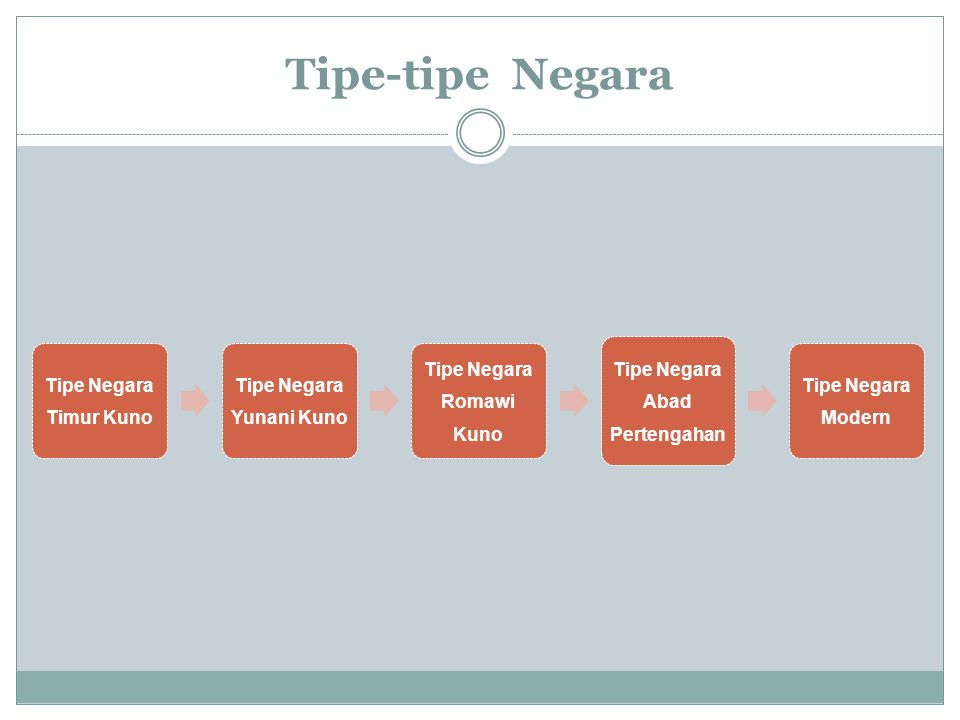 Tipe-tipe Negara Tipe Negara Timur Kuno Tipe Negara Yunani Kuno