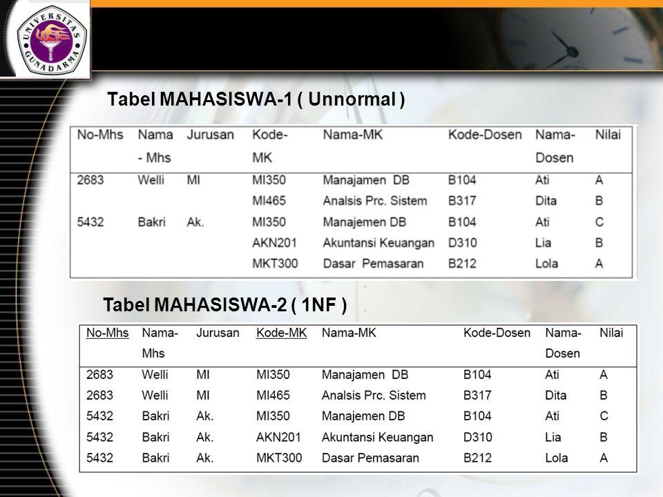 Tabel MAHASISWA-1 ( Unnormal )