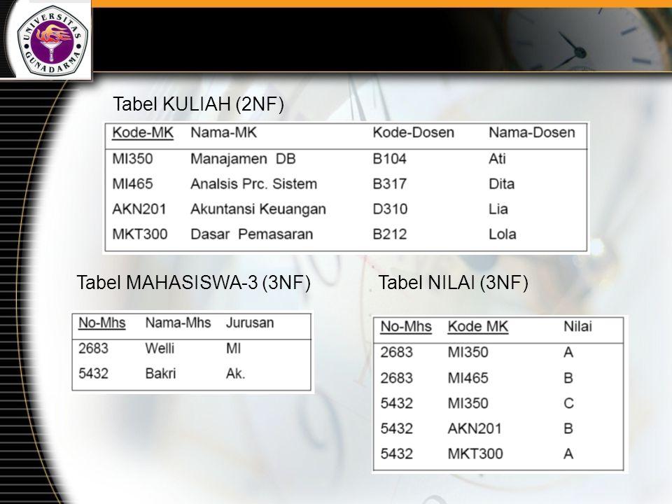 Tabel KULIAH (2NF) Tabel MAHASISWA-3 (3NF) Tabel NILAI (3NF)