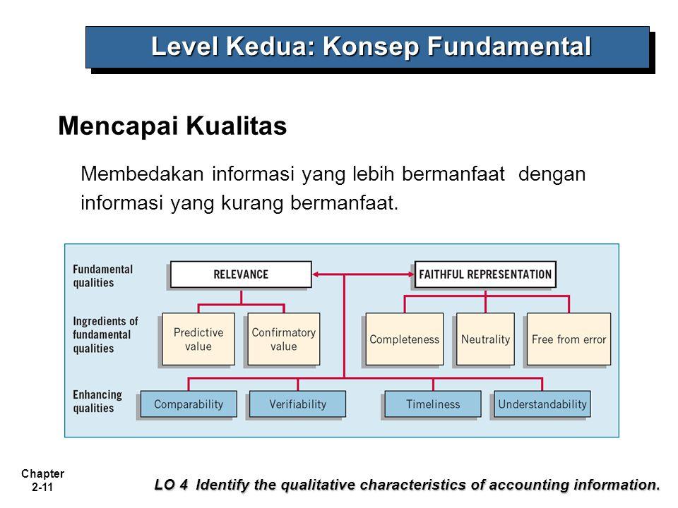 Level Kedua: Konsep Fundamental