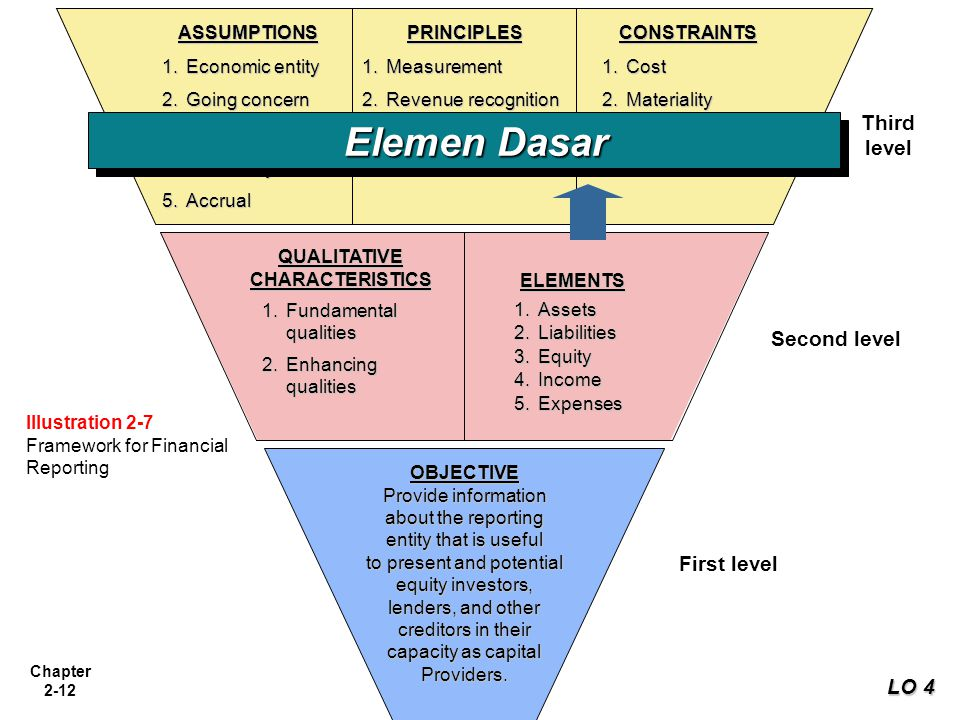 Elemen Dasar Third level Second level First level LO 4 ASSUMPTIONS