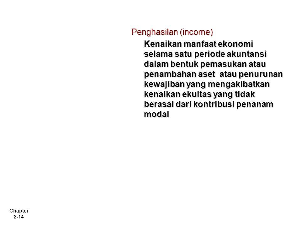 Penghasilan (income)
