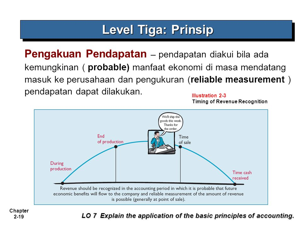 Level Tiga: Prinsip