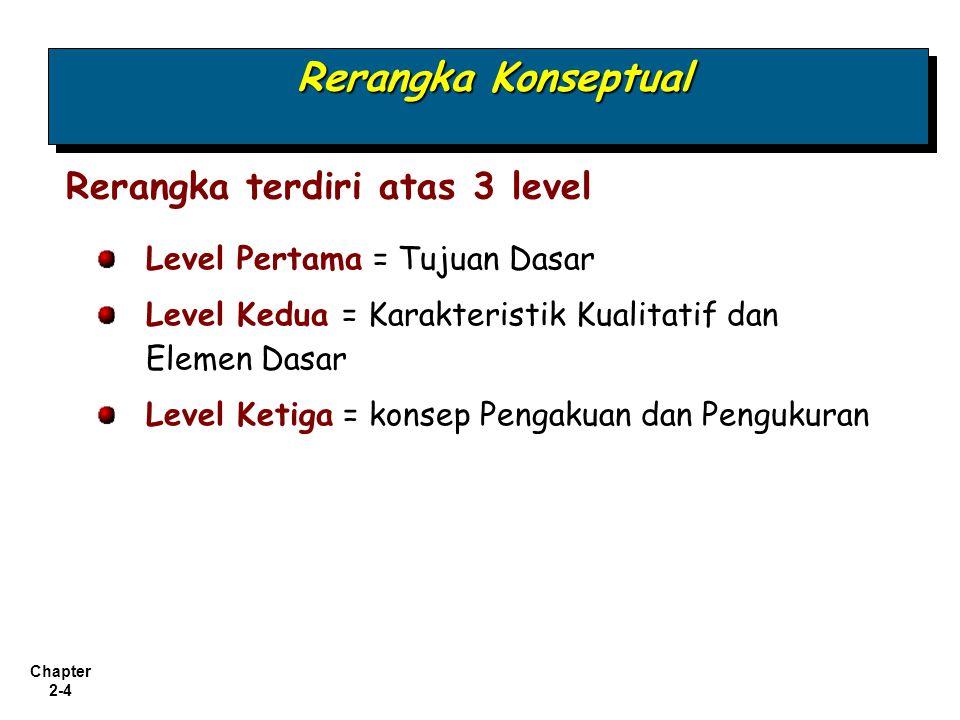 Rerangka Konseptual Rerangka terdiri atas 3 level