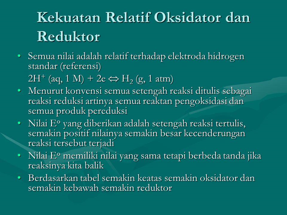 Kekuatan Relatif Oksidator dan Reduktor