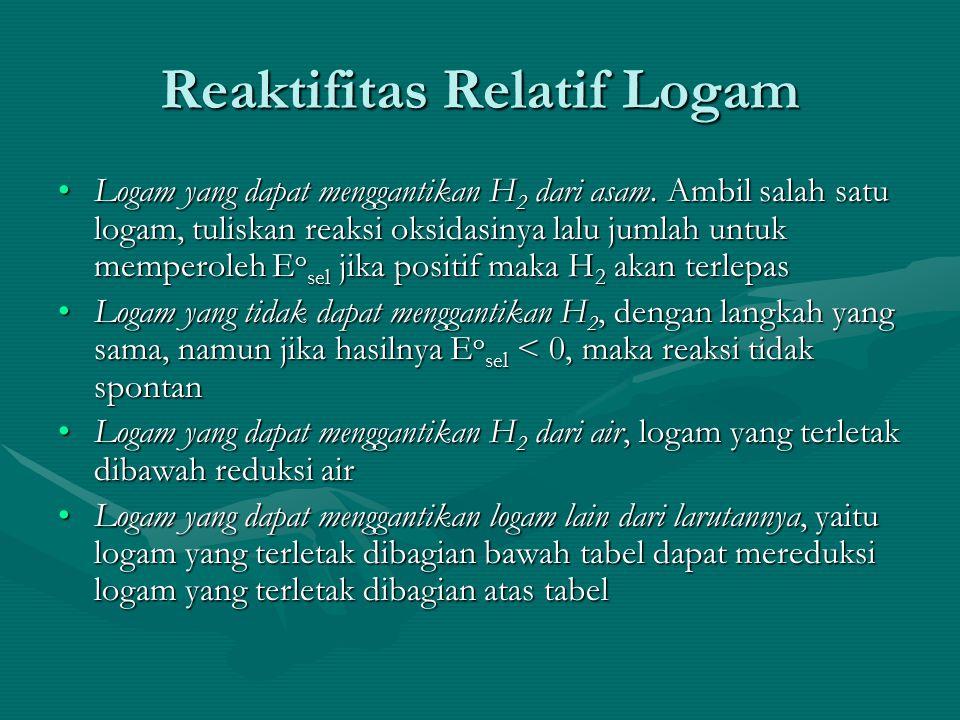 Reaktifitas Relatif Logam