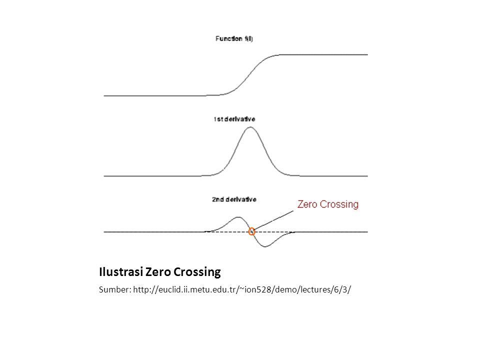 Ilustrasi Zero Crossing