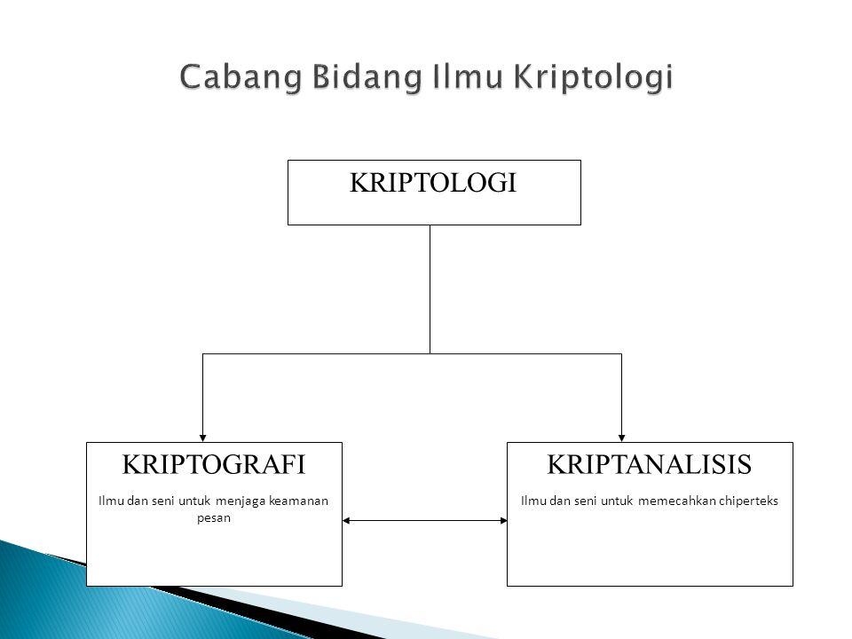 Cabang Bidang Ilmu Kriptologi