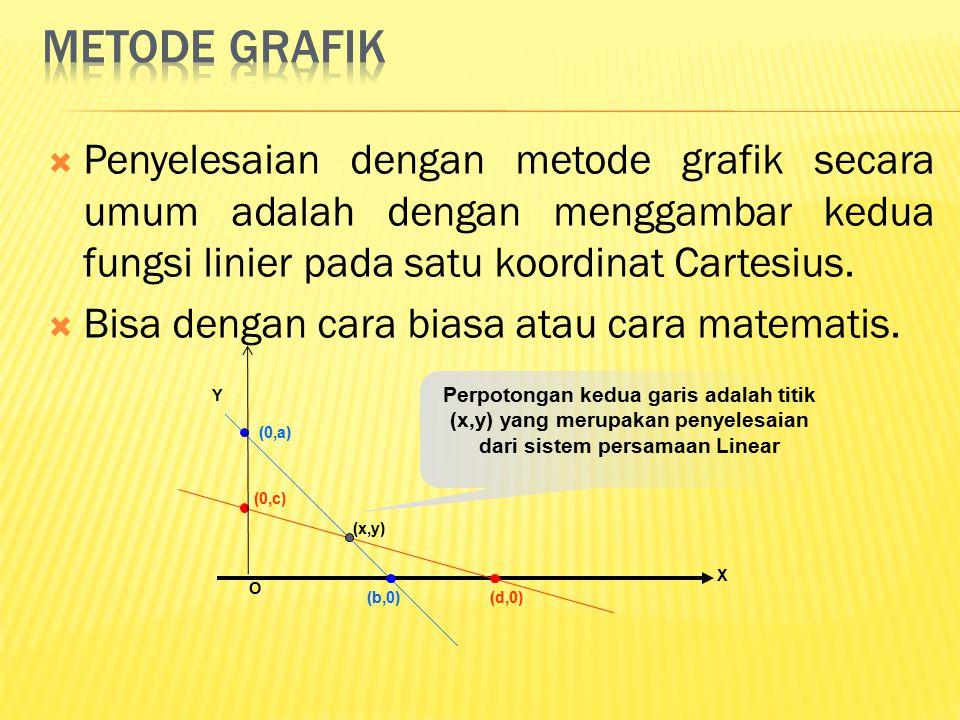 Metode grafik Penyelesaian dengan metode grafik secara umum adalah dengan menggambar kedua fungsi linier pada satu koordinat Cartesius.