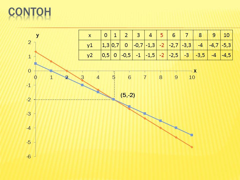contoh y. x. 1. 2. 3. 4. 5. 6. 7. 8. 9. 10. y1. 1,3. 0,7. -0,7. -1,3. -2. -2,7. -3,3.