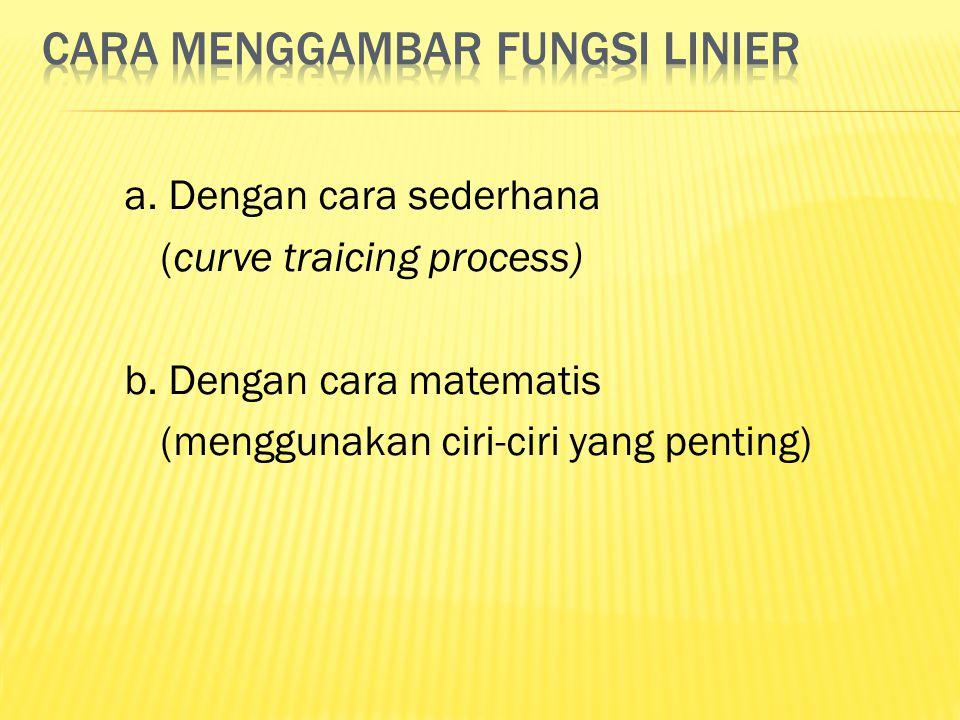 Cara menggambar fungsi linier