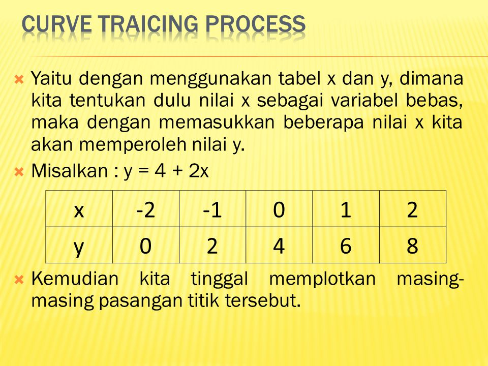 Curve traicing process