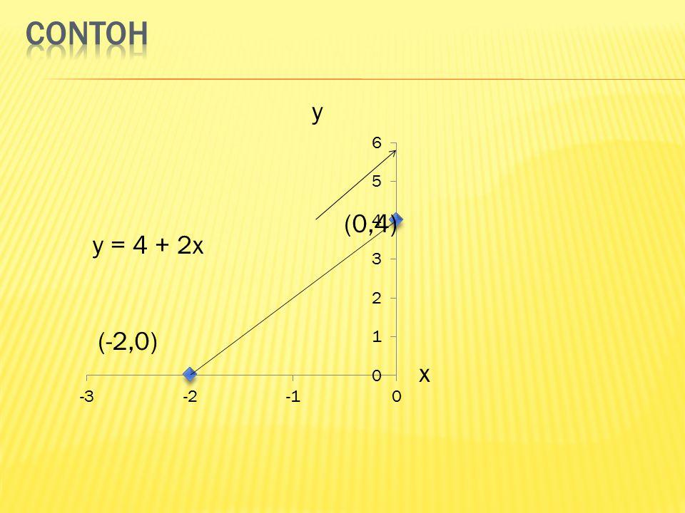 CONTOH y (0,4) y = 4 + 2x (-2,0) x