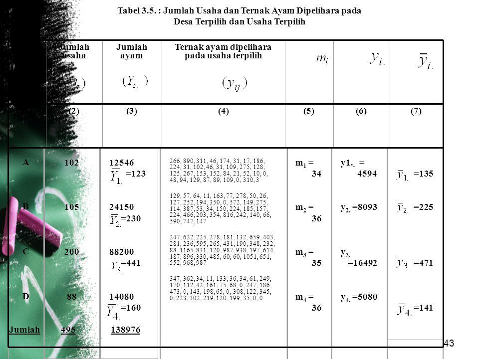 Tabel 3.5. : Jumlah Usaha dan Ternak Ayam Dipelihara pada