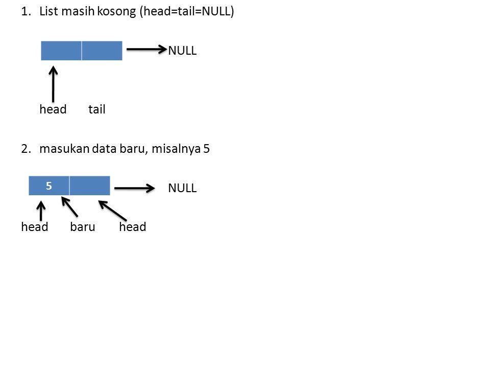 1. List masih kosong (head=tail=NULL) NULL head tail 2