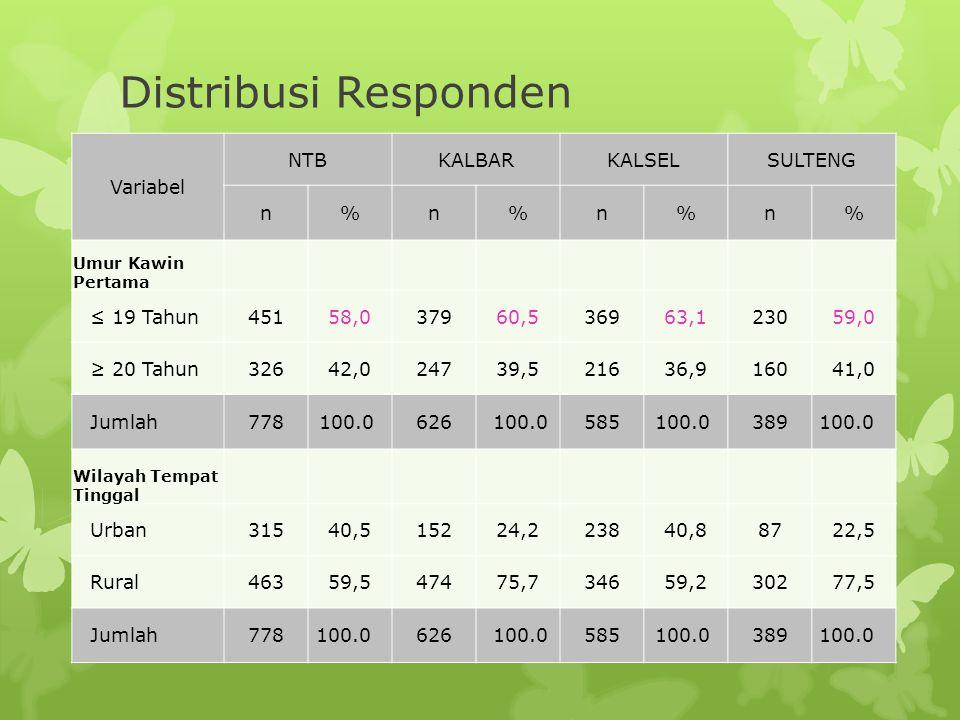 Distribusi Responden Variabel NTB KALBAR KALSEL SULTENG n % ≤ 19 Tahun