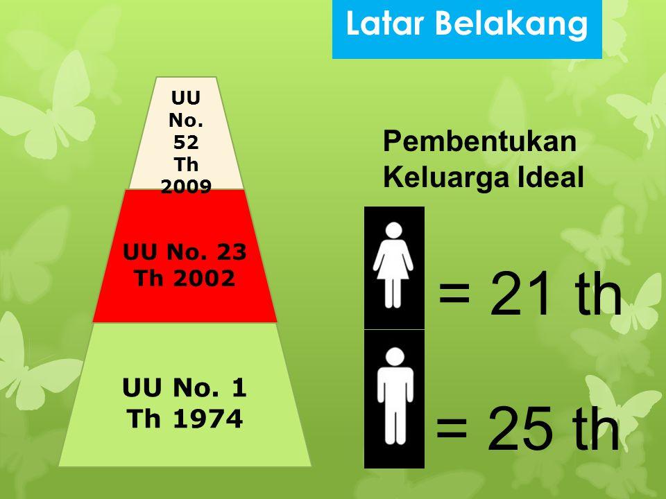 = 21 th = 25 th Latar Belakang Pembentukan Keluarga Ideal UU No. 1