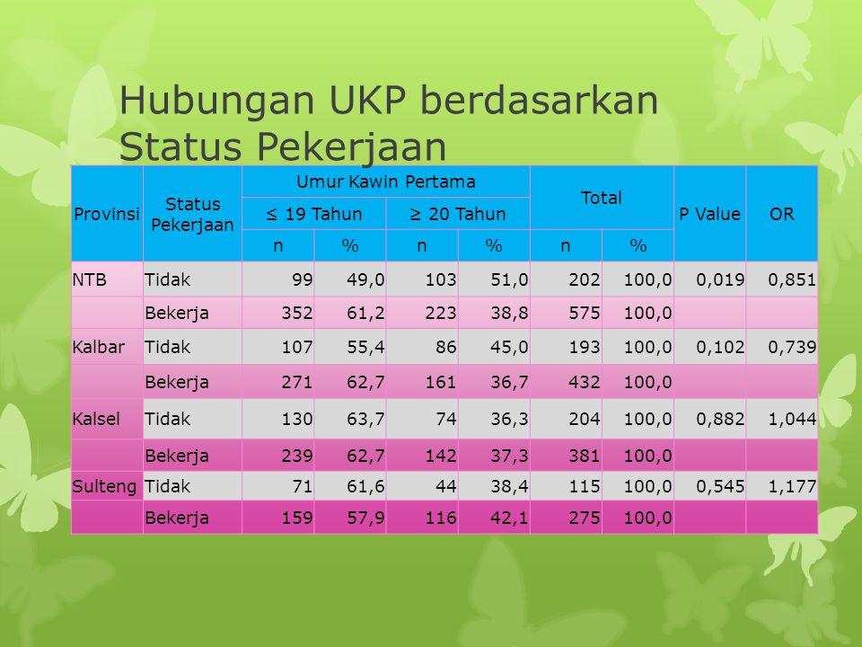 Hubungan UKP berdasarkan Status Pekerjaan