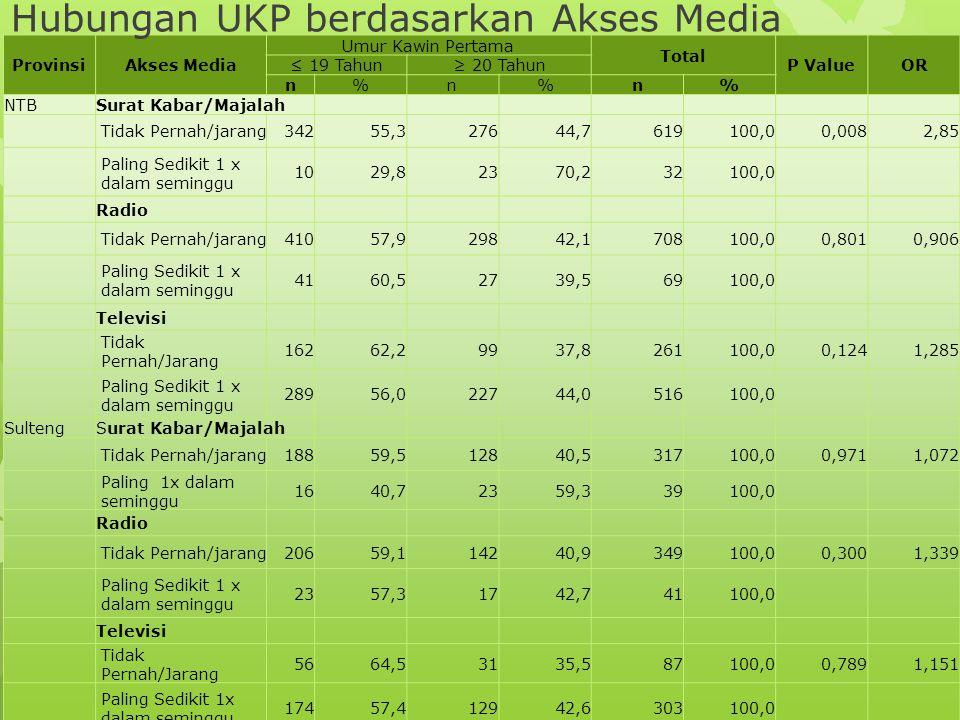 Hubungan UKP berdasarkan Akses Media