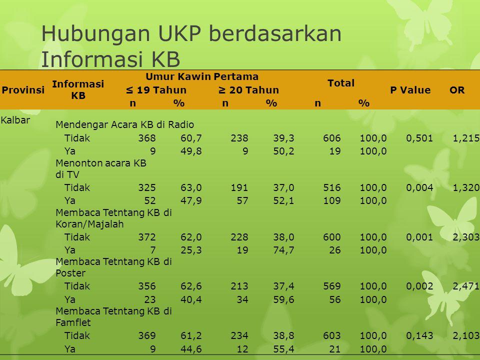 Hubungan UKP berdasarkan Informasi KB