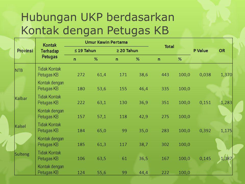 Hubungan UKP berdasarkan Kontak dengan Petugas KB