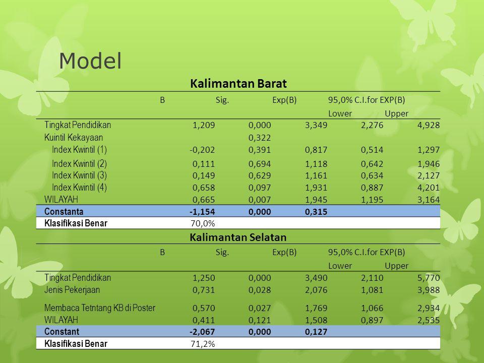 Model Kalimantan Barat Kalimantan Selatan B Sig. Exp(B)
