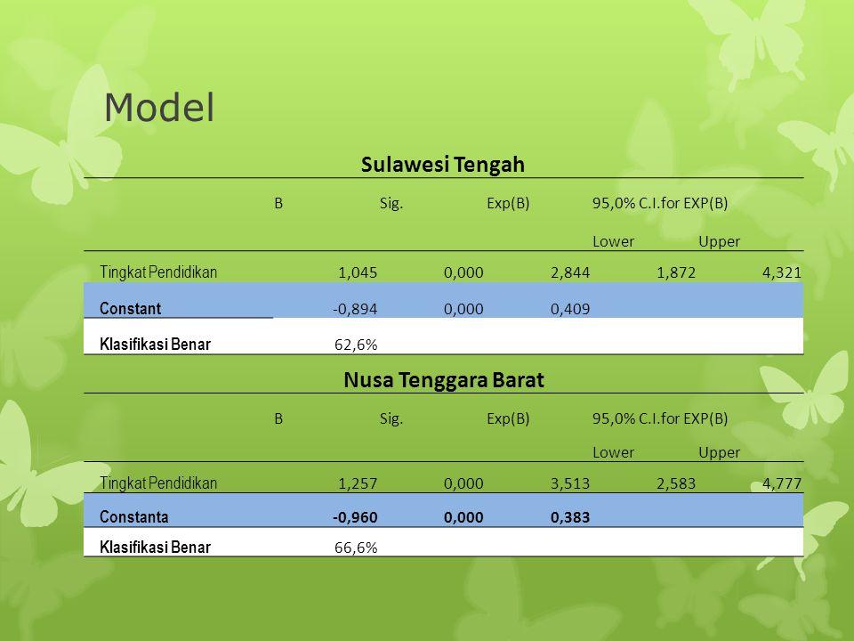 Model Sulawesi Tengah Nusa Tenggara Barat B Sig. Exp(B)