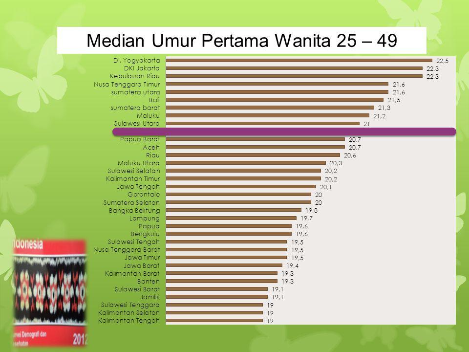 Median Umur Pertama Wanita 25 – 49