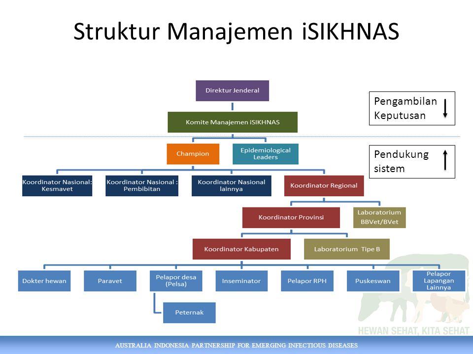 Struktur Manajemen iSIKHNAS