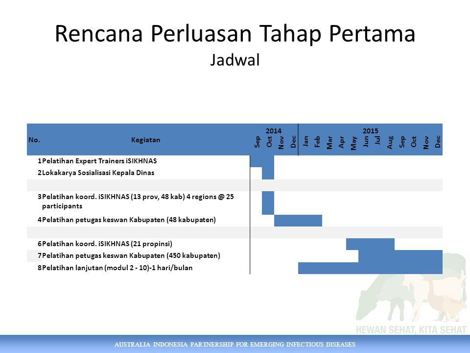 Rencana Perluasan Tahap Pertama Jadwal