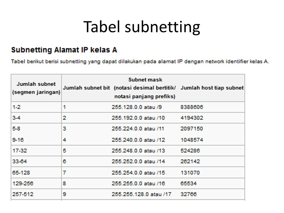 Tabel subnetting