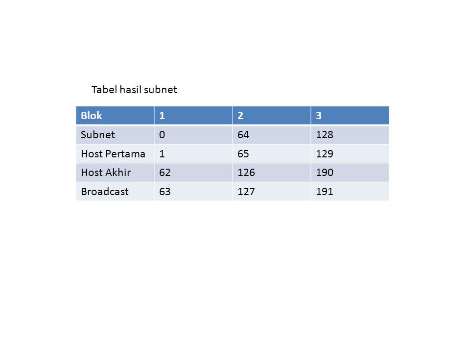 Tabel hasil subnet Blok. 1. 2. 3. Subnet. 64. 128. Host Pertama. 65. 129. Host Akhir. 62.